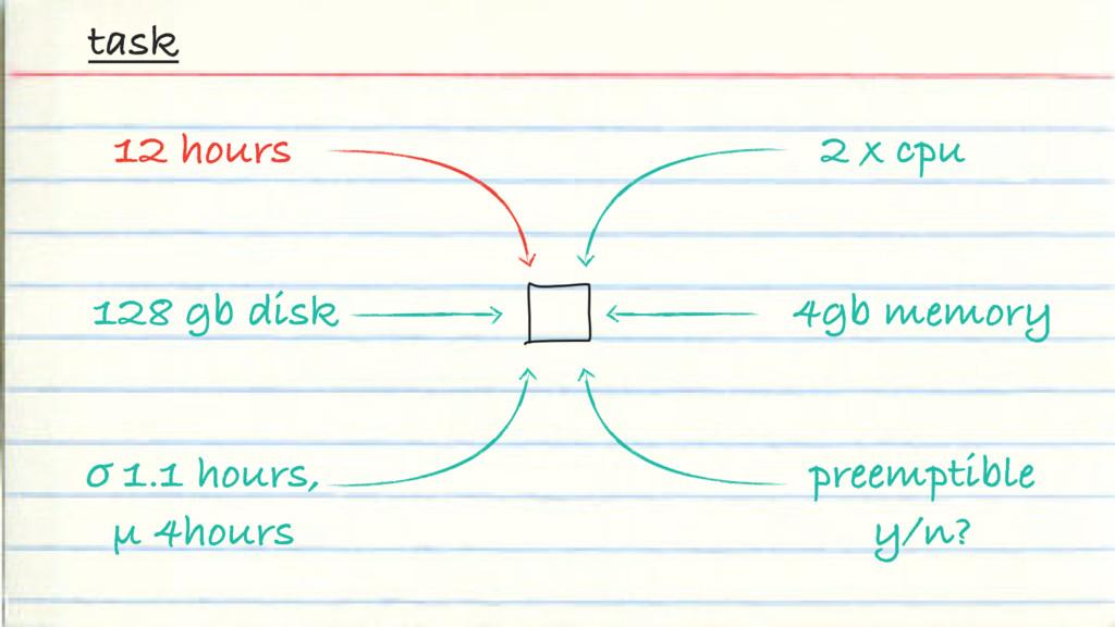2 x cpu task 4gb memory 12 hours 128 gb disk σ ...