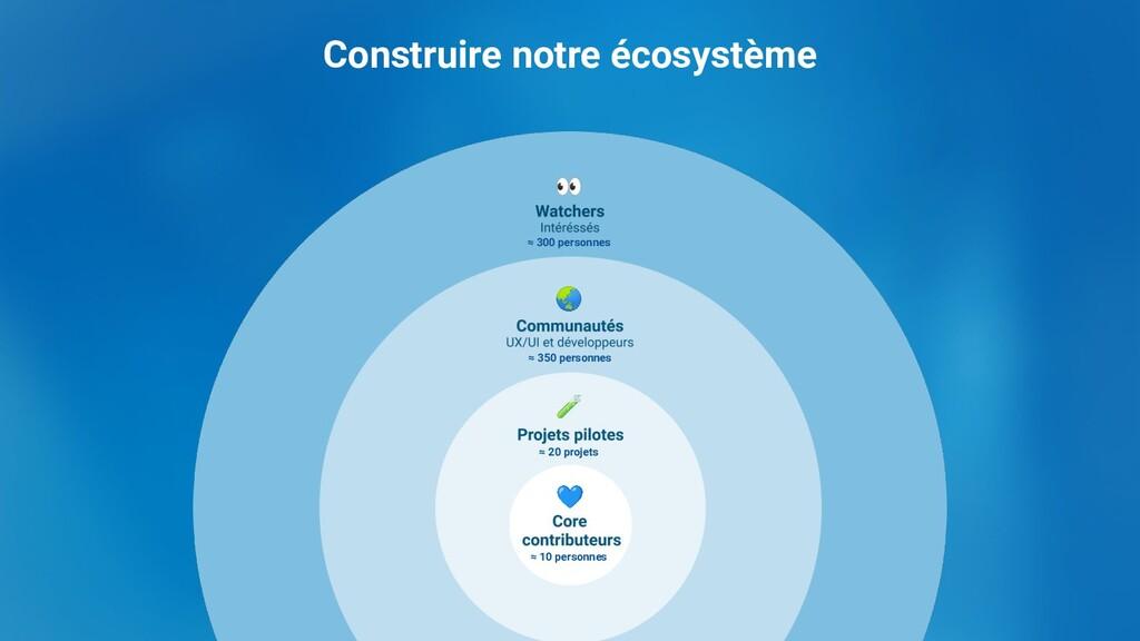 Construire notre écosystème 👀 🌏 🧪 💙 ≈ 300 perso...