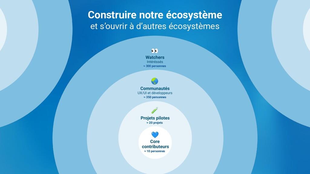 Construire notre écosystème et s'ouvrir à d'aut...