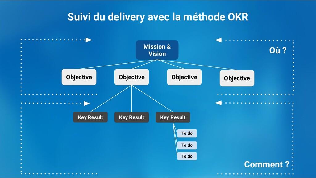 Suivi du delivery avec la méthode OKR Mission &...