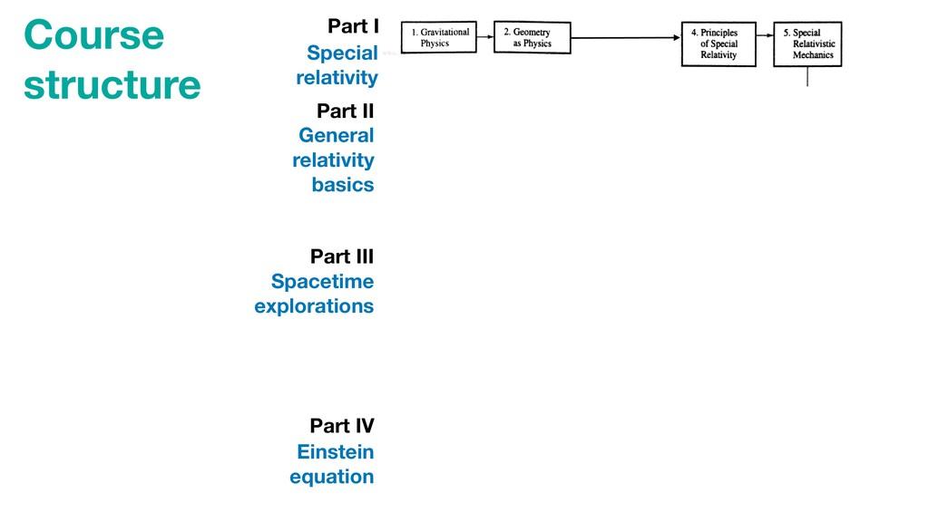 561 D.3 Constructing Courses 1. Gravitational 2...