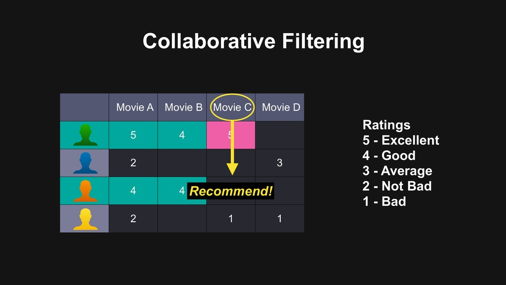 Collaborative Filtering Movie A Movie B Movie C...