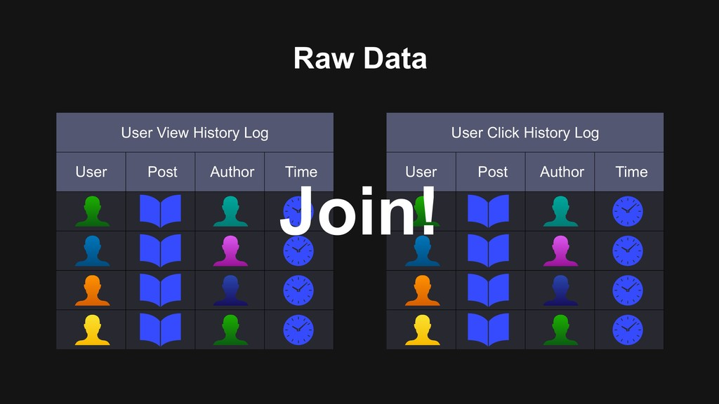 Raw Data User View History Log User Post Author...
