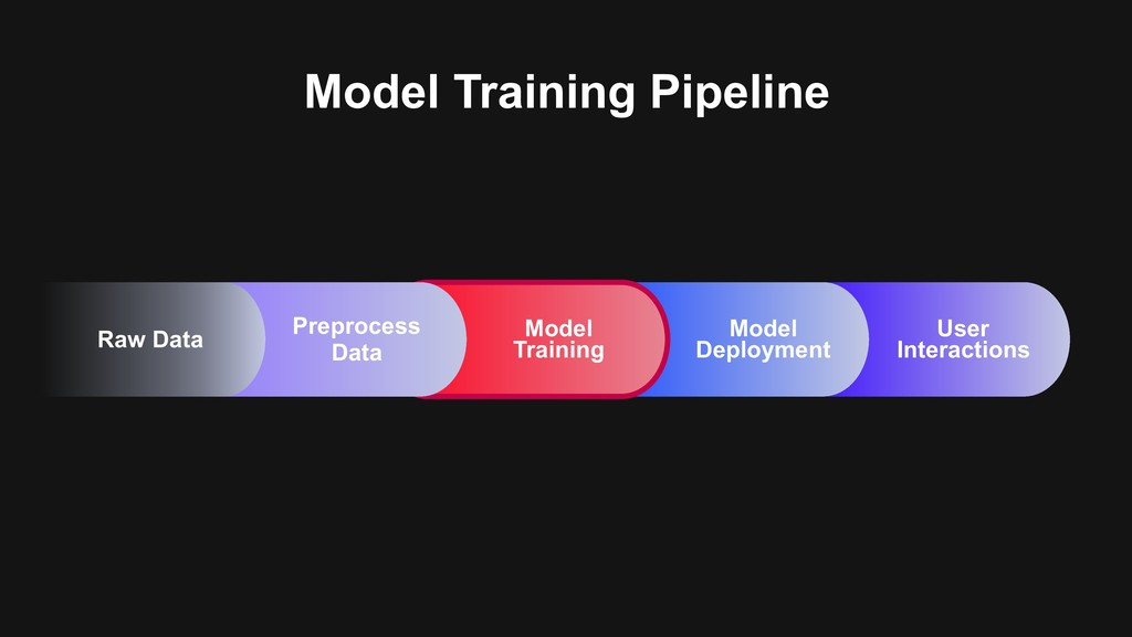 Model Training Pipeline User Interactions Model...