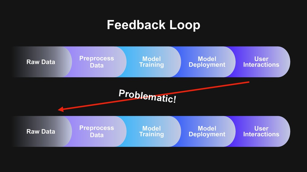 Feedback Loop User Interactions Model Deploymen...
