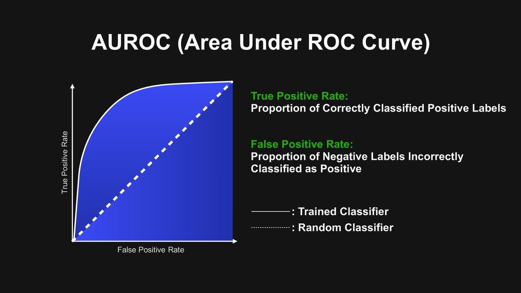 AUROC (Area Under ROC Curve) True Positive Rate...