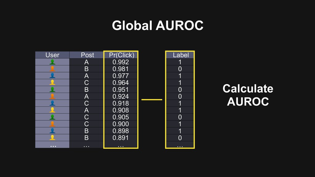 Global AUROC User Post Pr(Click) A 0.992 B 0.98...