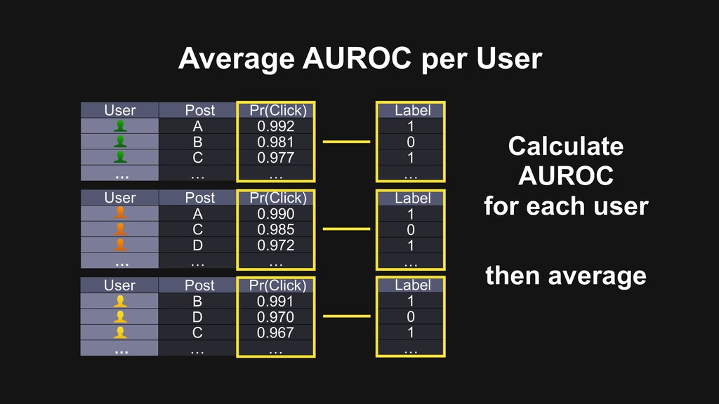 Average AUROC per User Label 1 0 1 … User Post ...