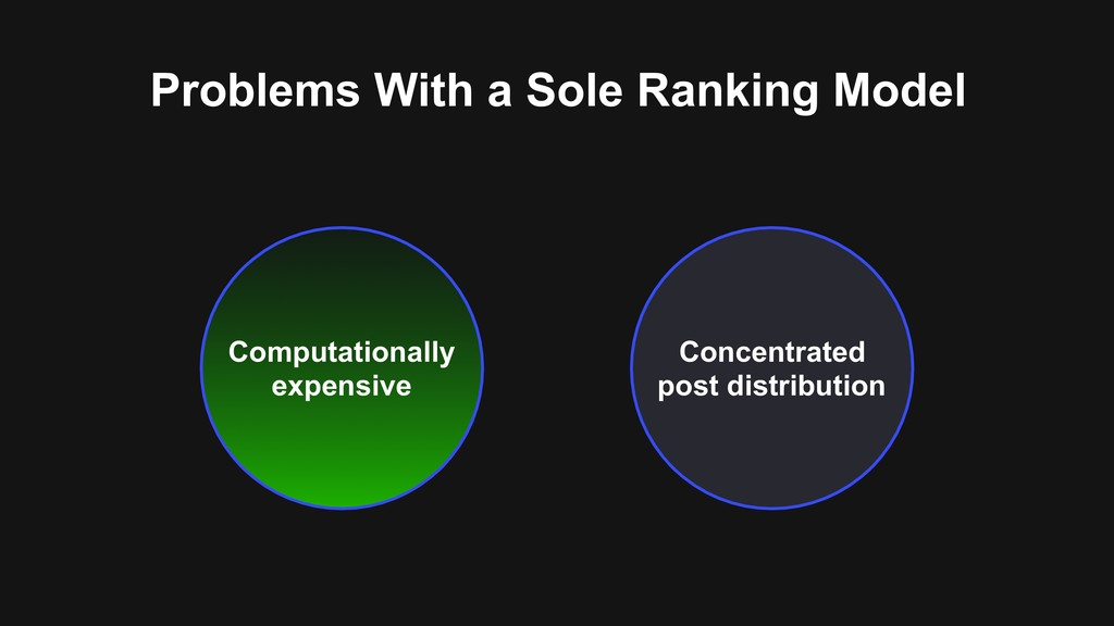 Problems With a Sole Ranking Model Concentrated...