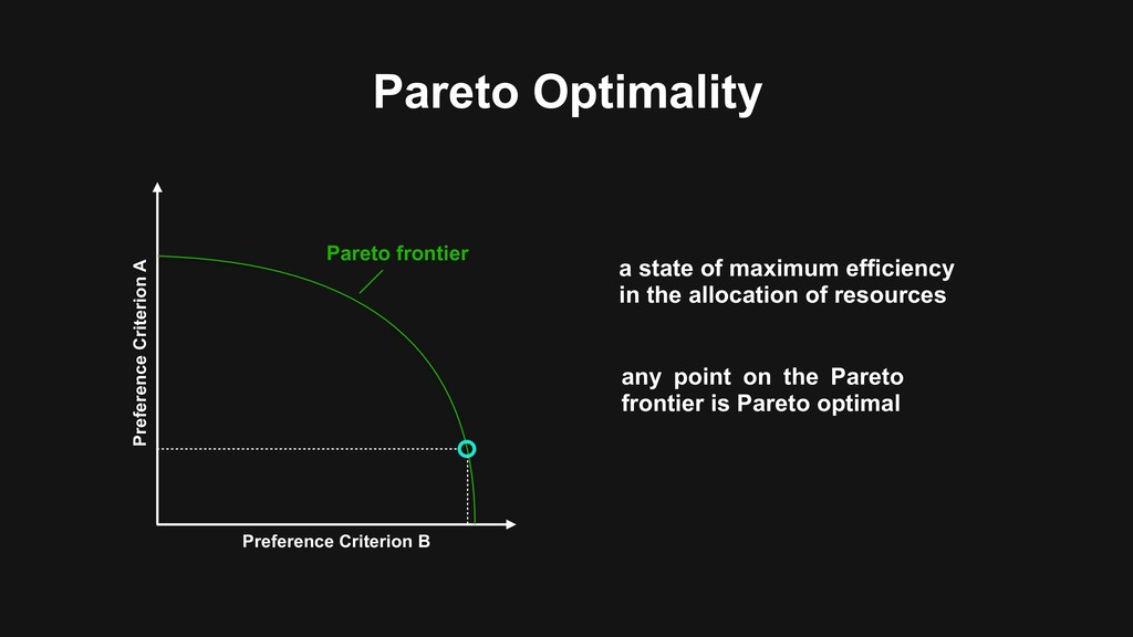 Pareto Optimality Preference Criterion A Prefer...