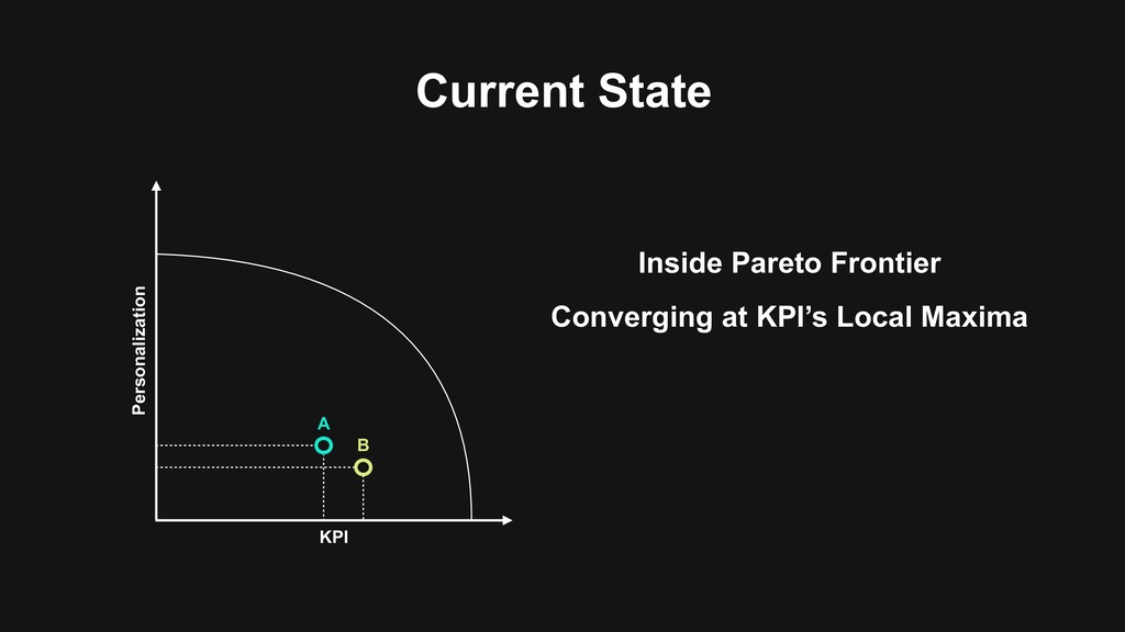 Current State Personalization KPI Inside Pareto...