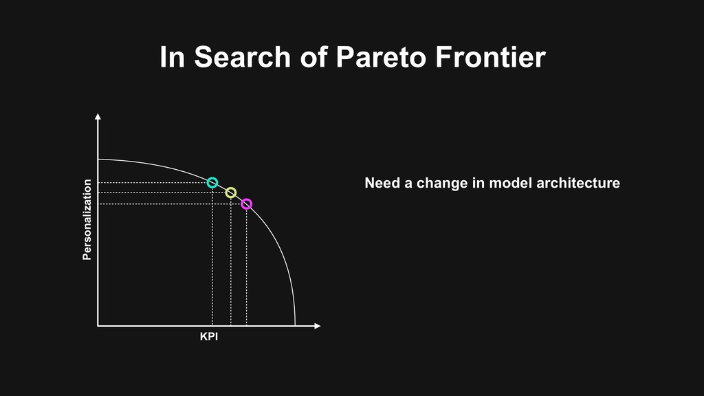 In Search of Pareto Frontier Personalization KP...