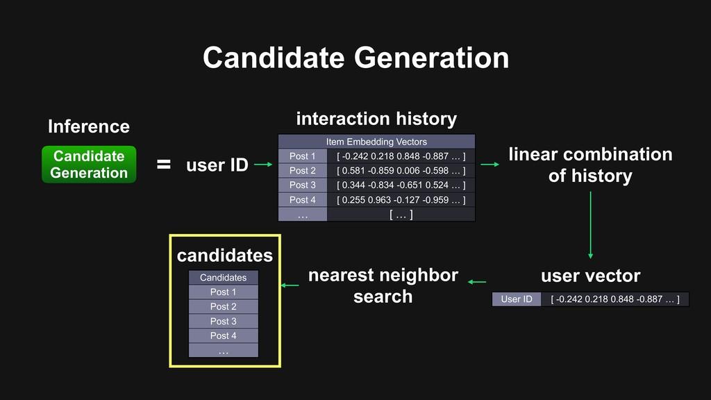 Candidate Generation Candidate Generation Infer...