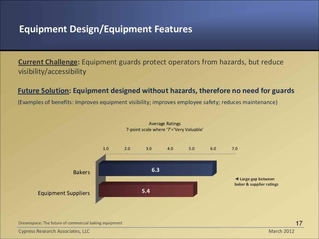 Current Challenge: Equipment guards protect ope...