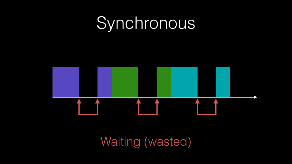 Waiting (wasted) Synchronous