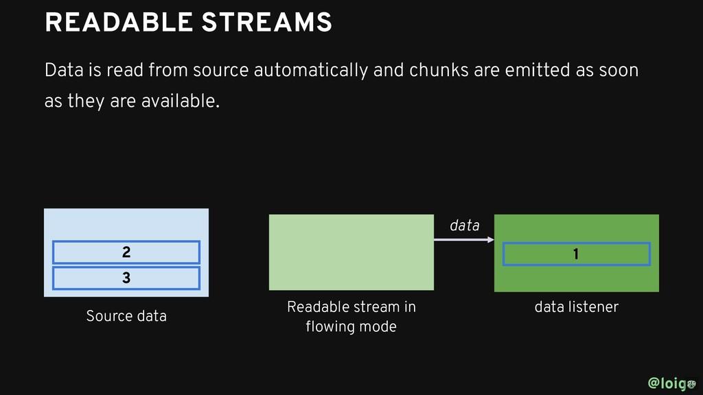 @loige 1 2 3 Source data Readable stream in flow...