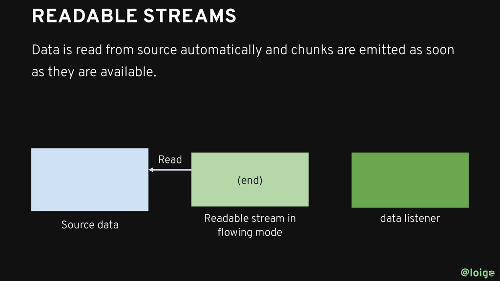@loige Source data Readable stream in flowing mo...
