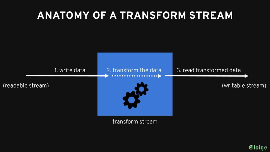 ANATOMY OF A TRANSFORM STREAM ANATOMY OF A TRAN...