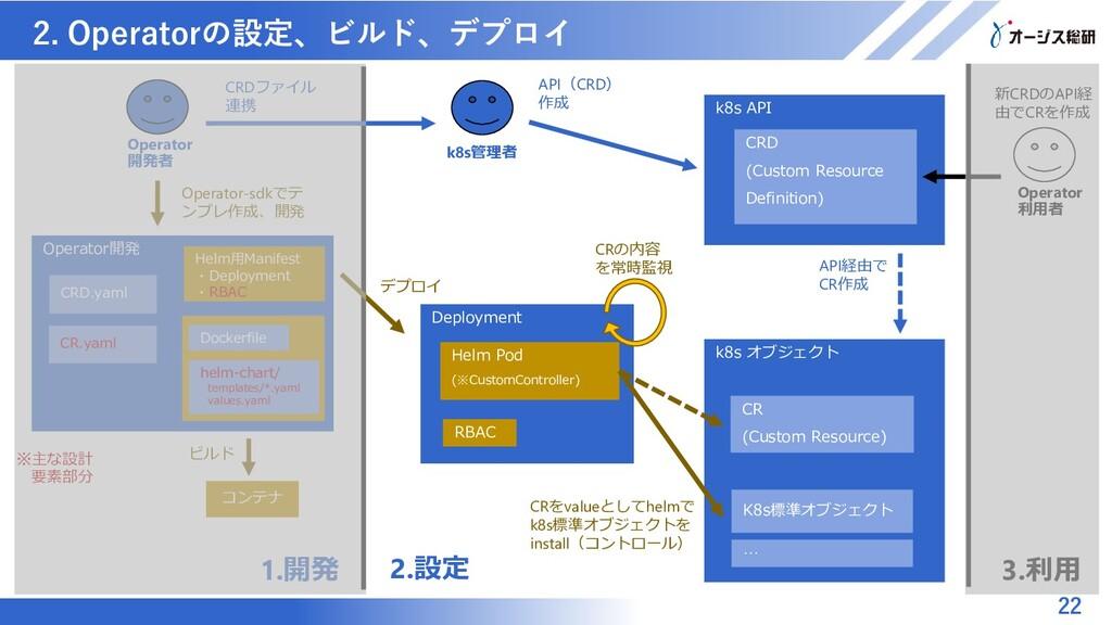 マスター タイトルの書式設定 2. Operatorの設定、ビルド、デプロイ 22 Opera...