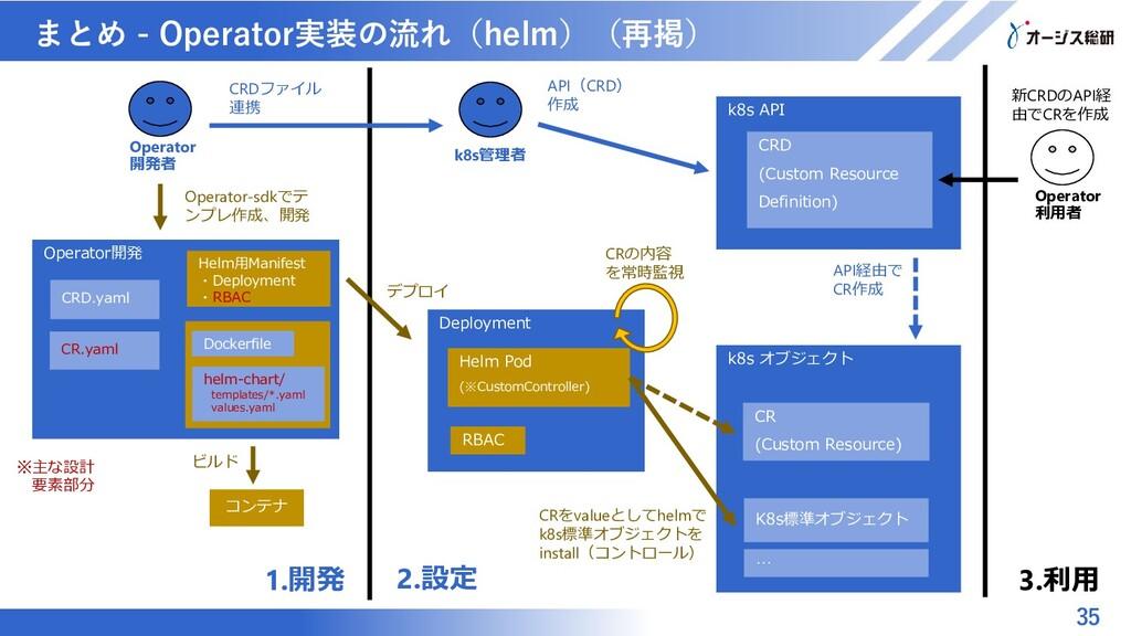 マスター タイトルの書式設定 まとめ - Operator実装の流れ(helm)(再掲) 35...