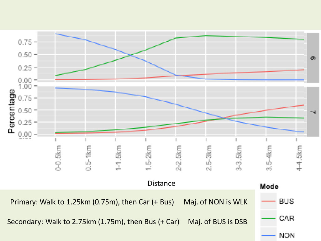 Maj. of BUS is DSB Secondary: Walk to 2.75km (1...