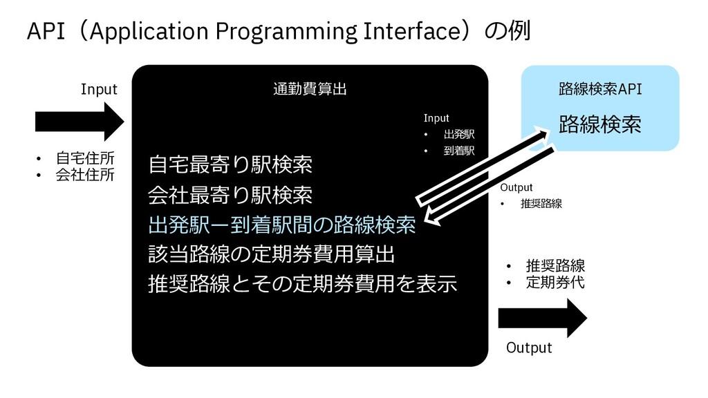 API(Application Programming Interface)の例 Input ...