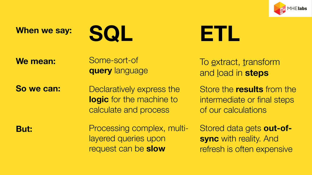 SQL Some-sort-of query language ETL To extract,...