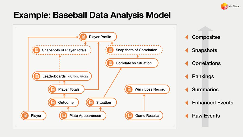 Example: Baseball Data Analysis Model Raw Event...