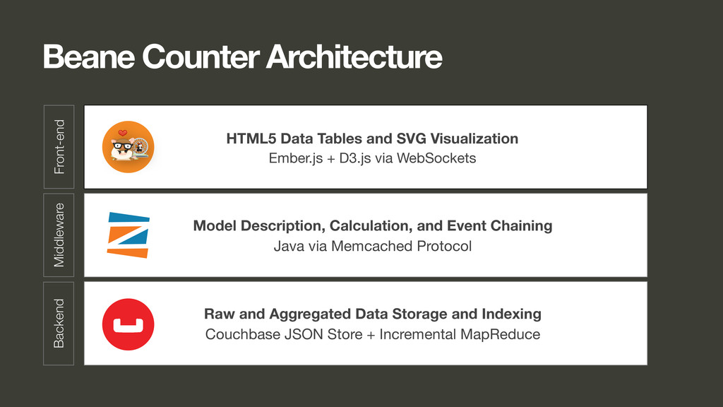 Beane Counter Architecture HTML5 Data Tables an...