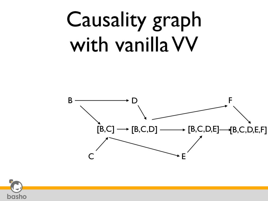 Causality graph with vanilla VV B [B,C] C [B,C,...