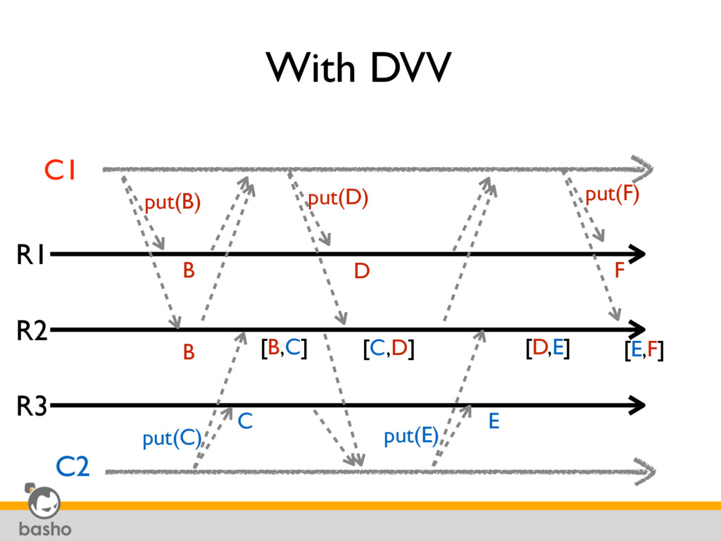 With DVV R1 R2 R3 put(B) C1 C2 B B put(C) [B,C]...