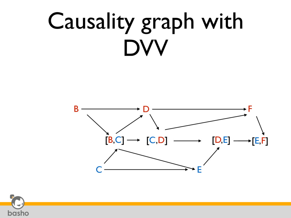 Causality graph with DVV B [B,C] C [C,D] D [D,E...