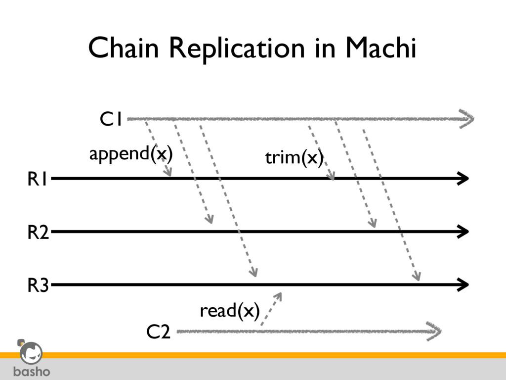 Chain Replication in Machi R1 R2 R3 C1 append(x...