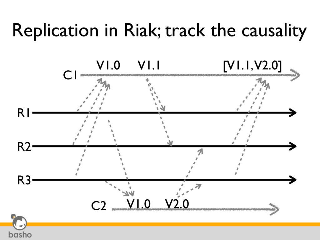 Replication in Riak; track the causality R1 R2 ...