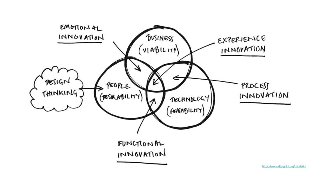https://www.designkit.org/mindsets