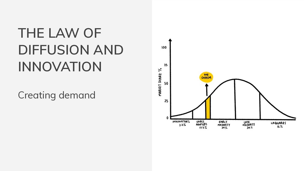 Creating demand THE LAW OF DIFFUSION AND INNOVA...