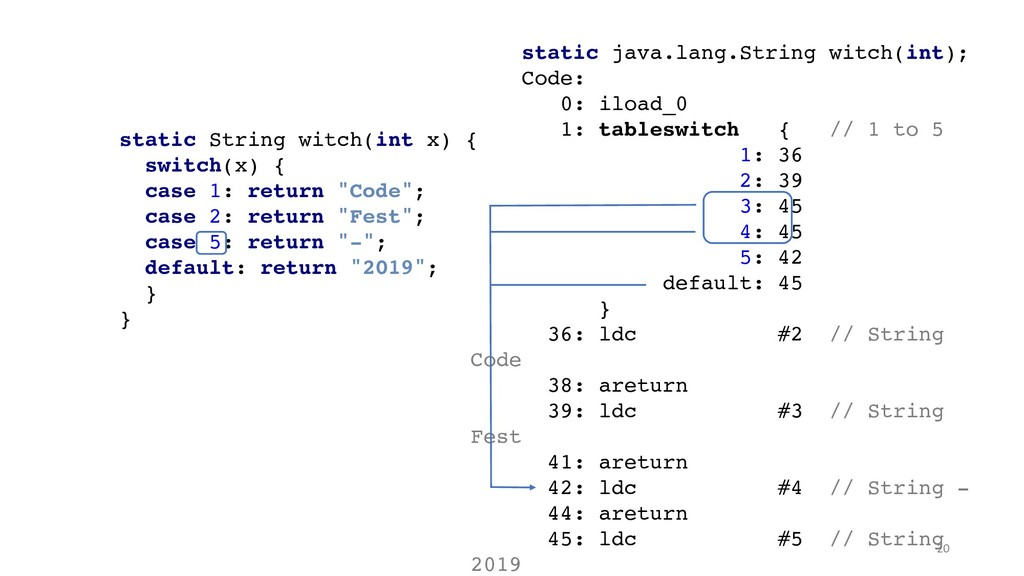 static java.lang.String witch(int); Code: 0: il...