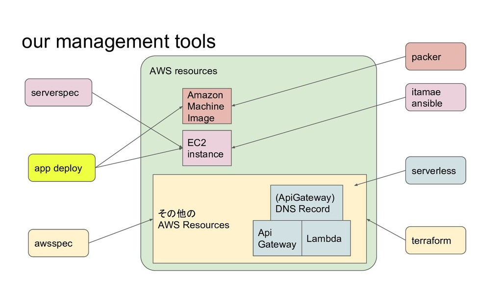 AWS resources その他の AWS Resources our management...