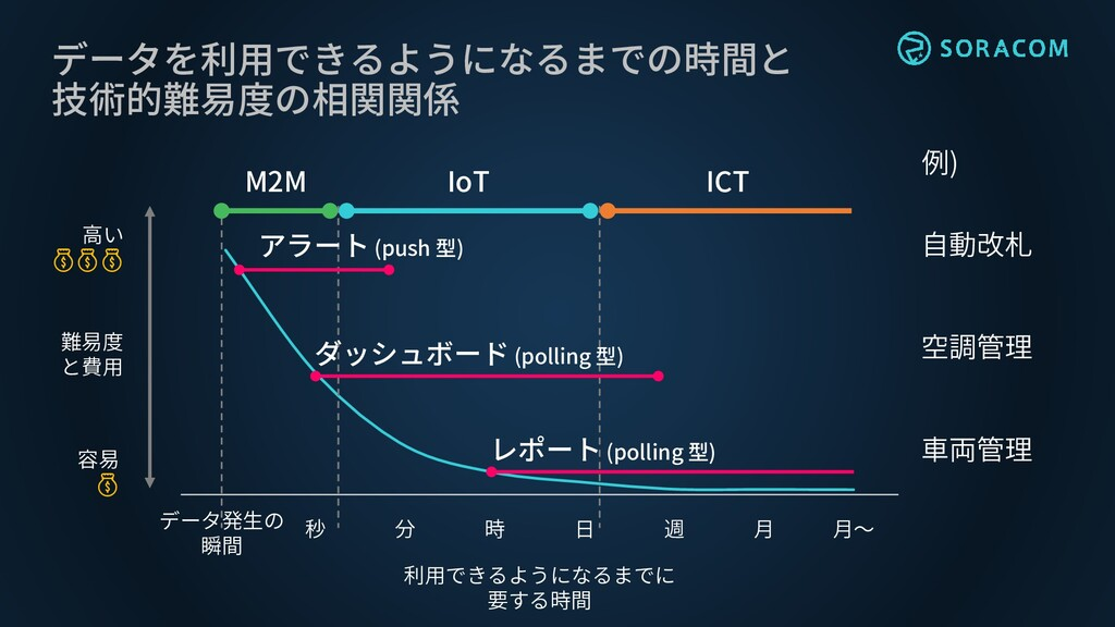 データを利用できるようになるまでの時間と 技術的難易度の相関関係 秒 分 時 日 週 月 月~...