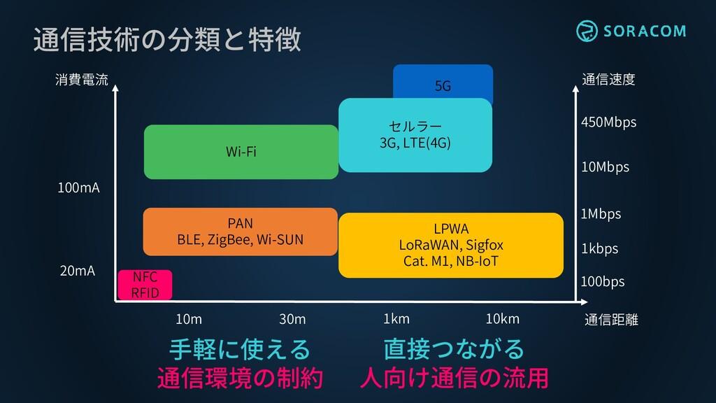 通信技術の分類と特徴 Wi-Fi PAN BLE, ZigBee, Wi-SUN LPWA L...