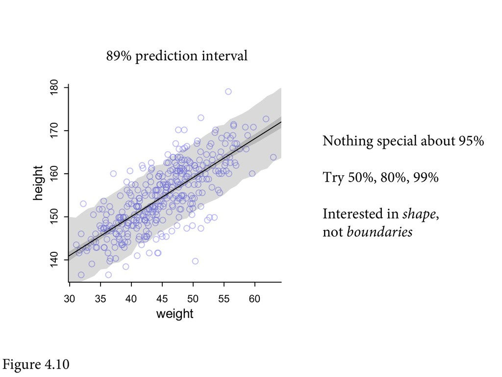 Figure 4.10 89% prediction interval Nothing spe...