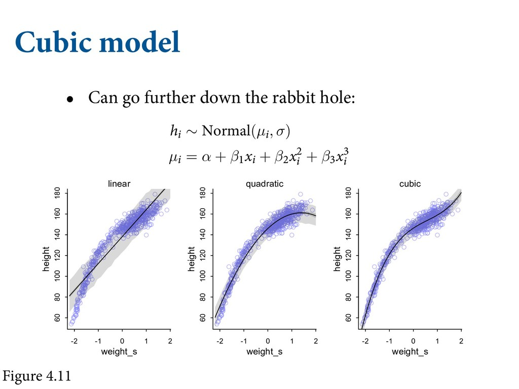Cubic model • Can go further down the rabbit ho...
