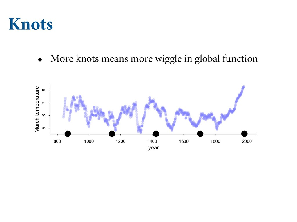 Knots • More knots means more wiggle in global ...
