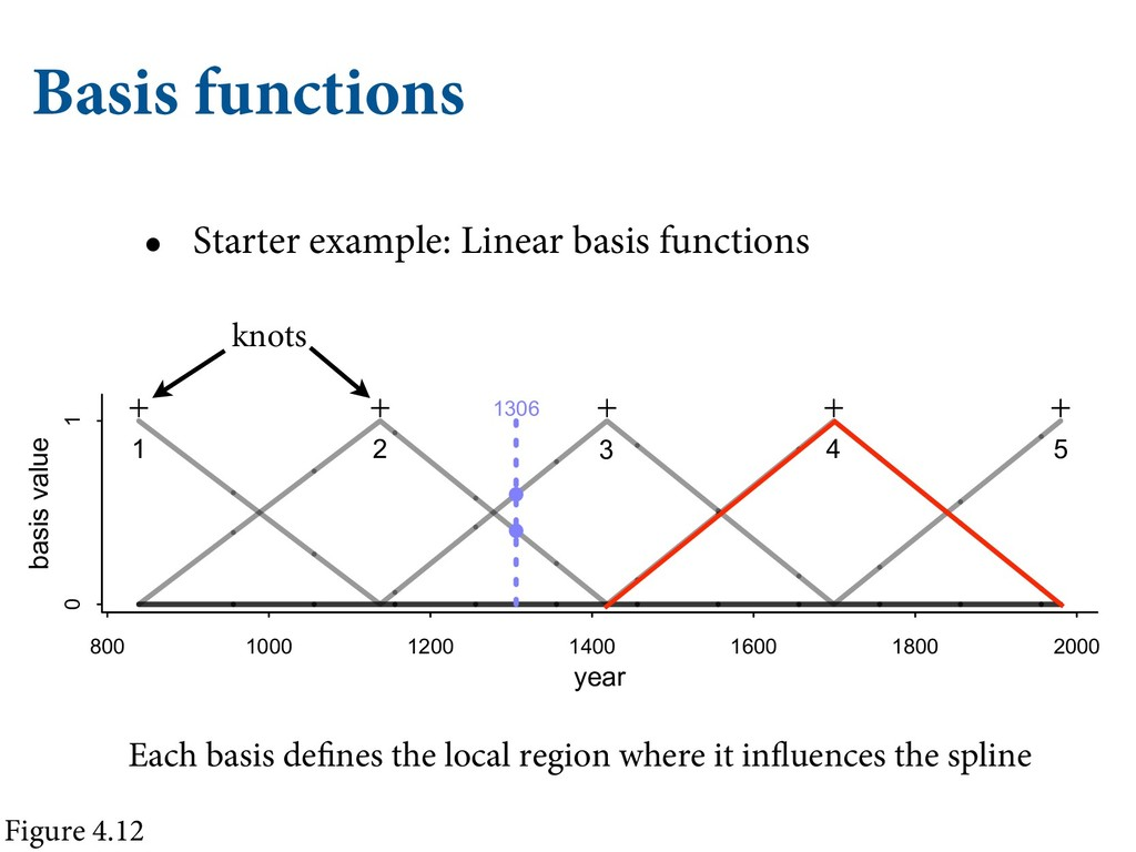 Basis functions • Starter example: Linear basis...