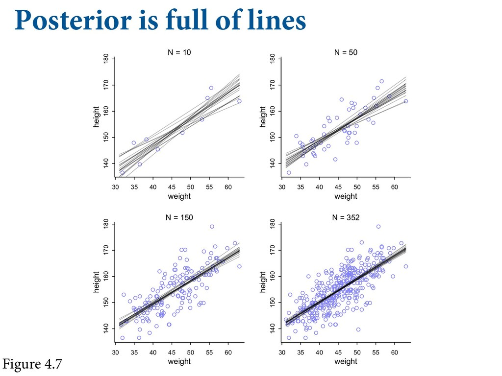 """Posterior is full of lines Figure 4.7  """"%%*..."""