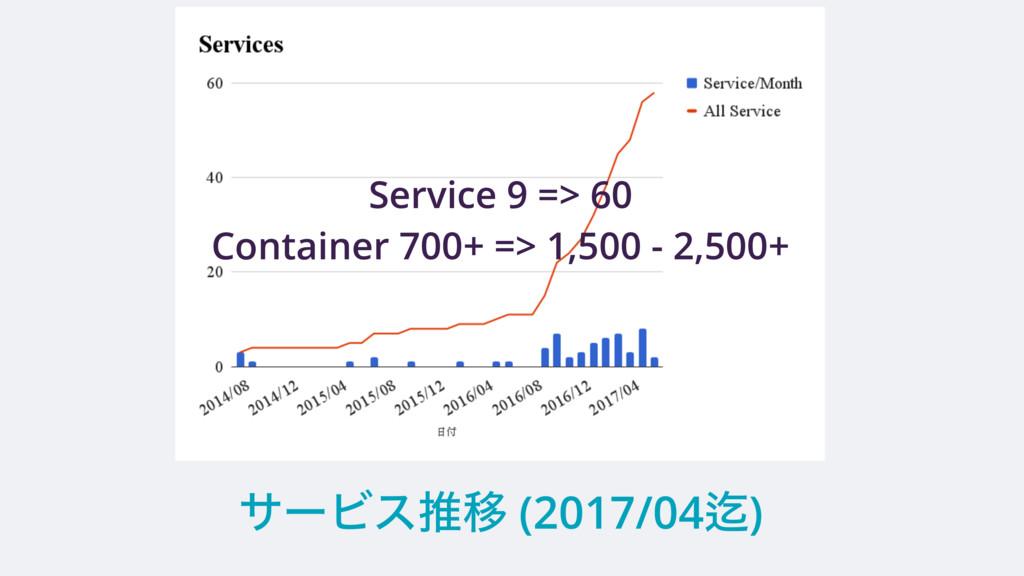 αʔϏεਪҠ (2017/04Ἤ) Service 9 => 60 Container 700...