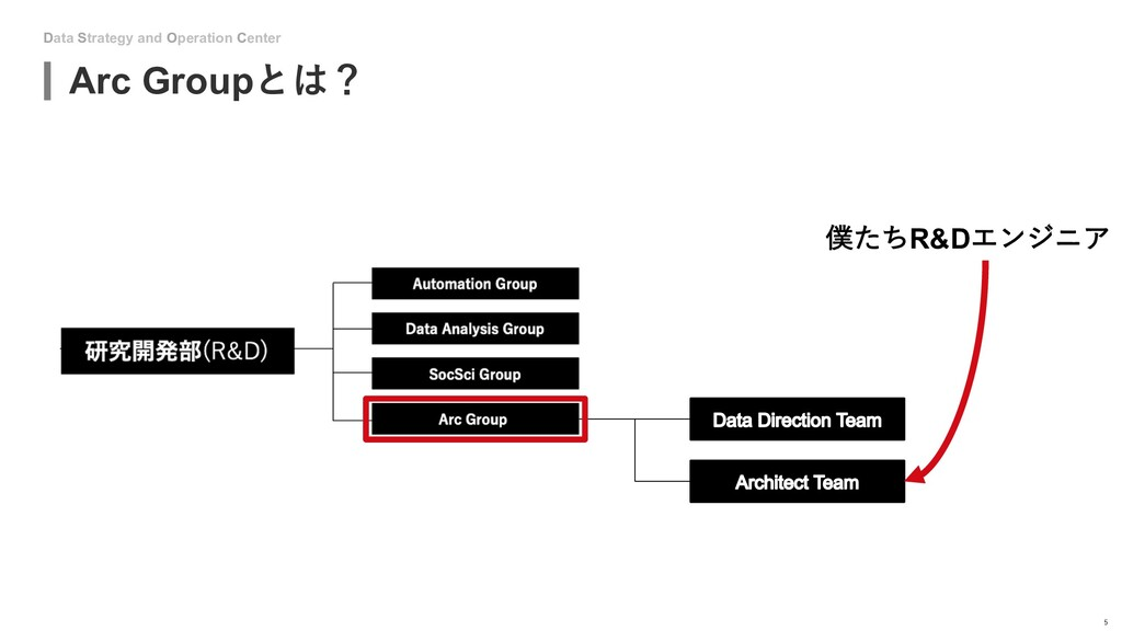 Data Strategy and Operation Center Arc Groupとは?...