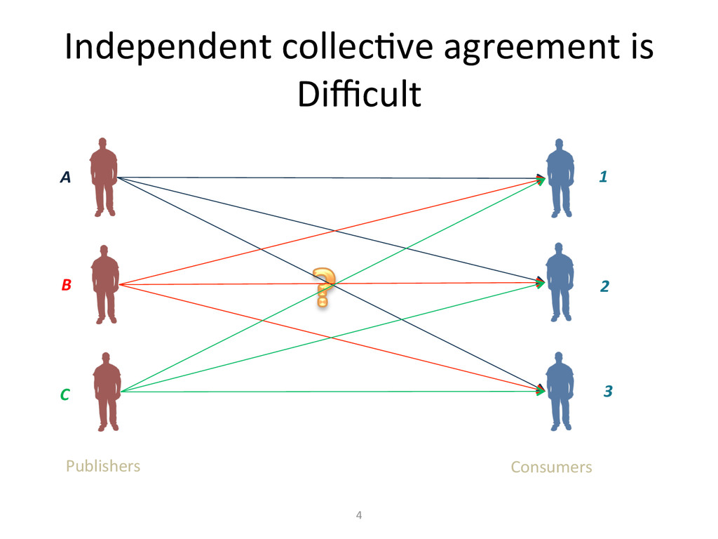Independent collec?ve agreement is ...
