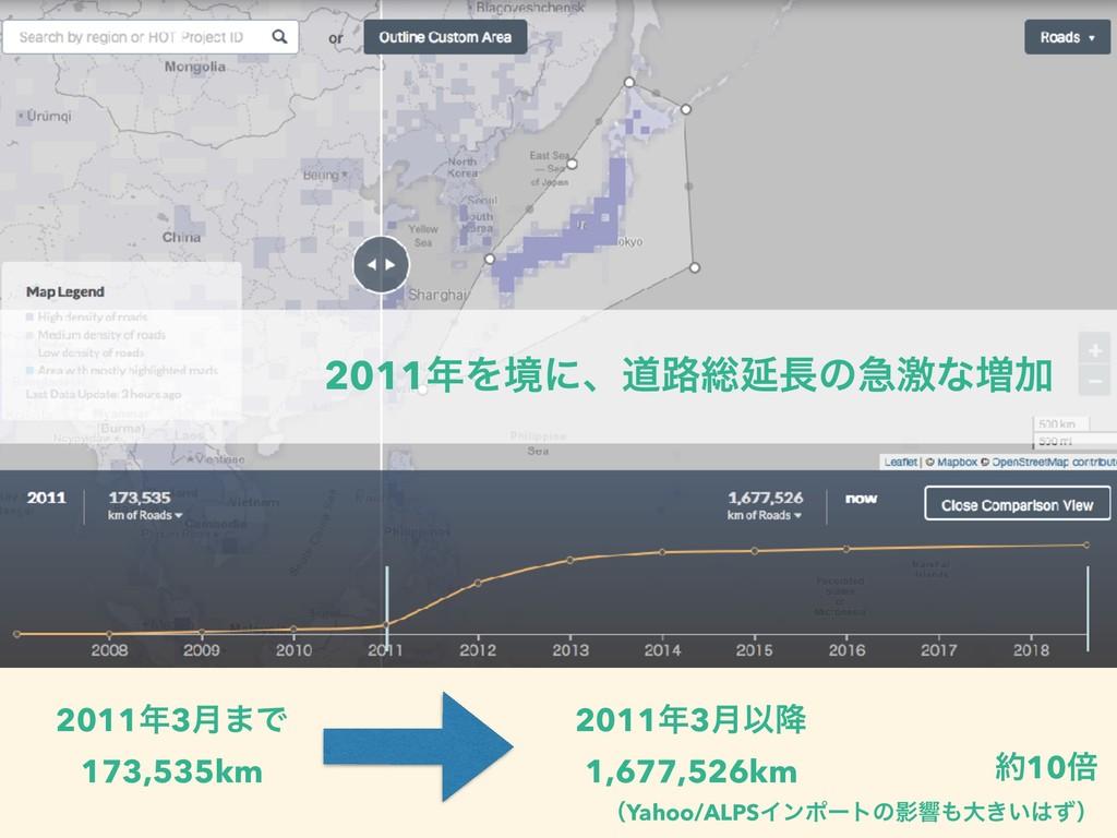 20113݄·Ͱ 173,535km ɹ 20113݄Ҏ߱ 1,677,526km 10...