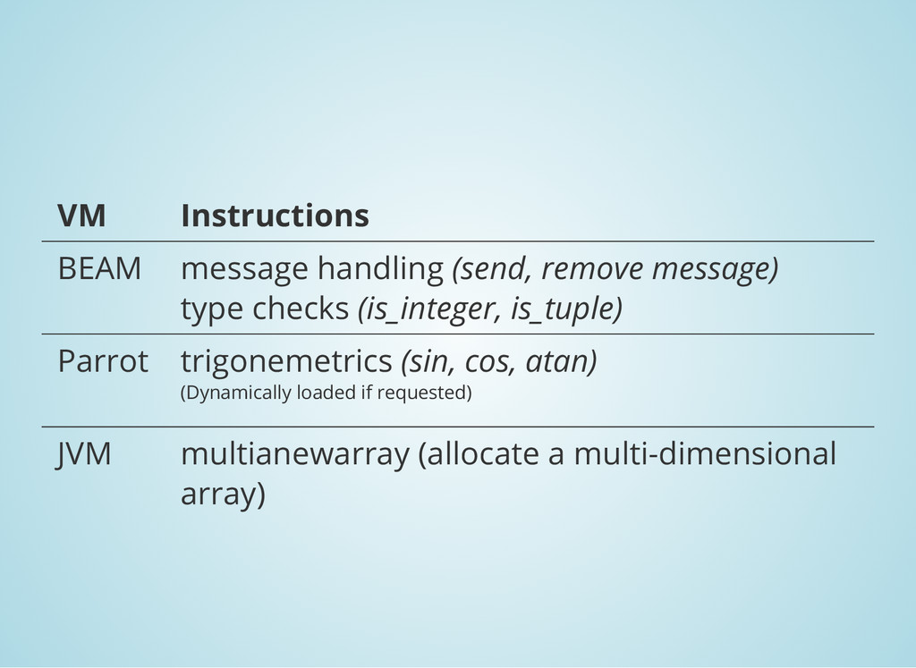 VM Instructions BEAM message handling (send, re...